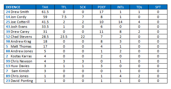 Defence Stats 2017