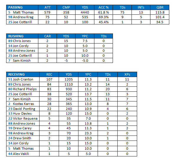 Offence Stats 2017